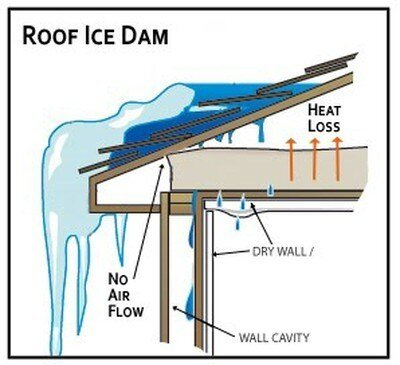 Diagram of an ice dam