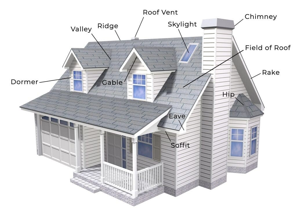 Diagram of a Westchester County, NY roof and the parts of the roof system